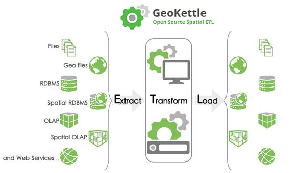 Open Source GeoBI » GeoKettle
